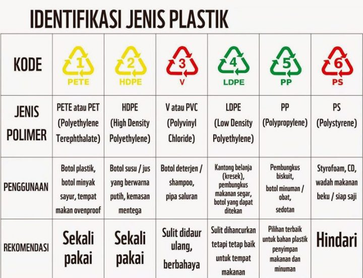 Kode food grade kemasan plastik