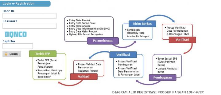 cara daftar produk low-risk lewat e-bpom