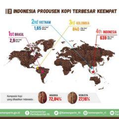 Peluang Bisnis Kopi Indonesia Semakin Berkembang, Anda Tertarik?