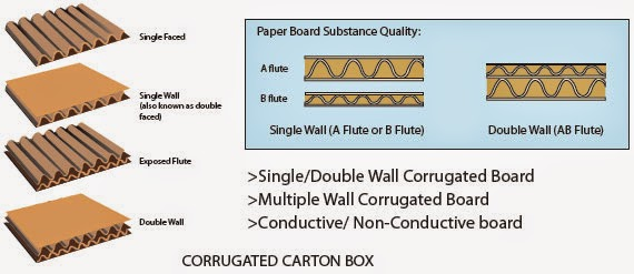 corrugated-carton-box