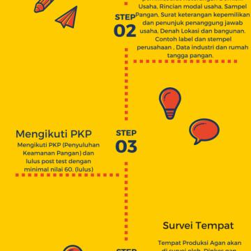 Infografis cara mendapatkan PIRT